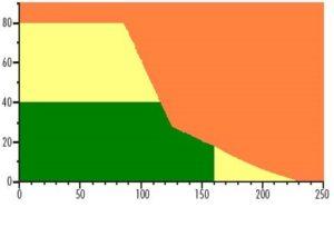 Non-asbestos Tech Graph